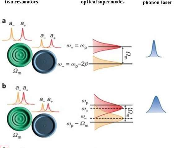 Figure 2 | Tuning a phonon laser to an exceptional point: