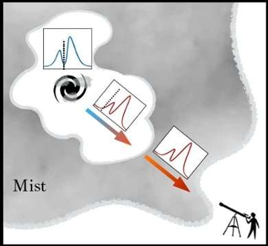 First images of mist dispersing around young galaxy