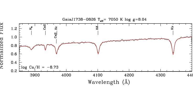 First polluted white dwarf found in Gaia DR2