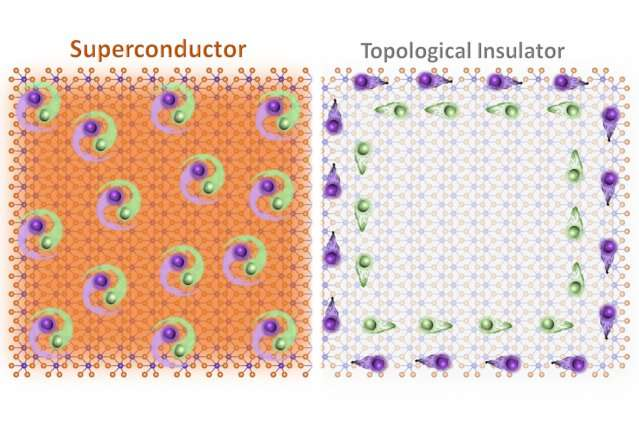 First two-dimensional material that performs as both topological insulator and superconductor