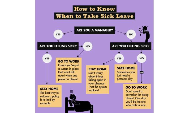 Flowchart promotes a healthy sick leave policy