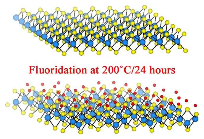 Fluorine flows in, makes material metal