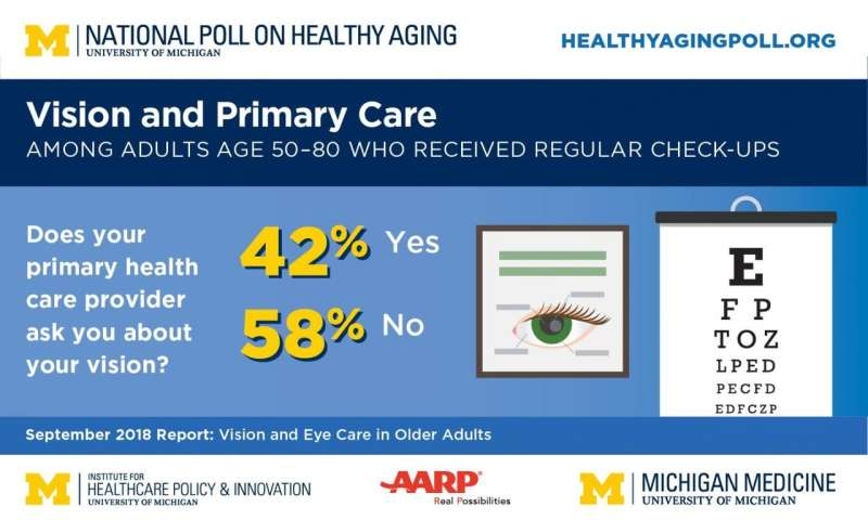 Focus on aging eyes: Poll finds primary care providers play key role in eye care after 50