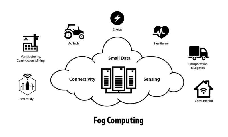 Fog computing: like cloud computing, but closer to you