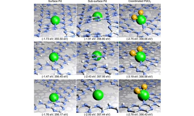 Framework diversity of carbon nitrides offers rich platform for single atom catalysis