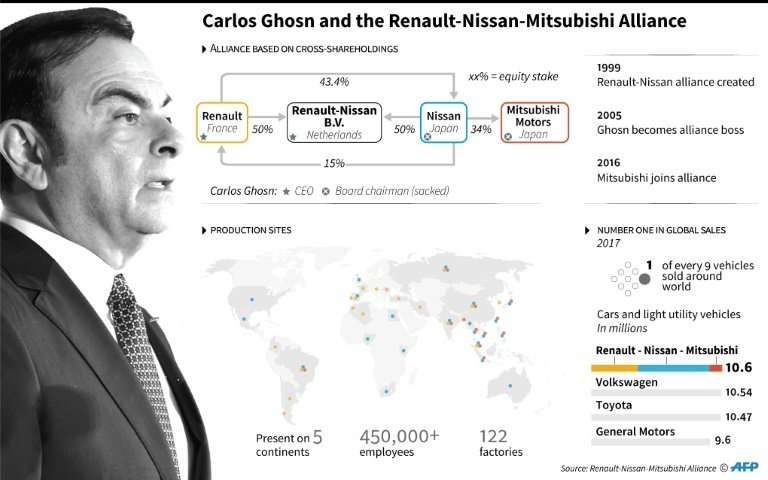 Ghosn is widely credited for turning around Nissan