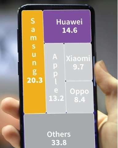 Global smartphone market share, with Huawei as world's number two smartphone maker