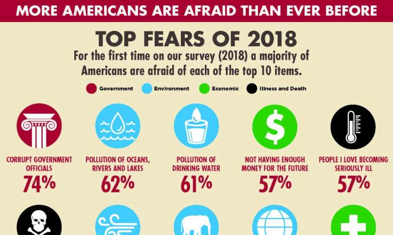 Government corruption tops 5th annual Chapman University survey of American fears
