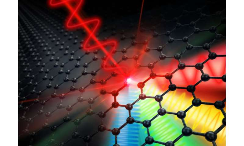 Graphene enables clock rates in the terahertz range
