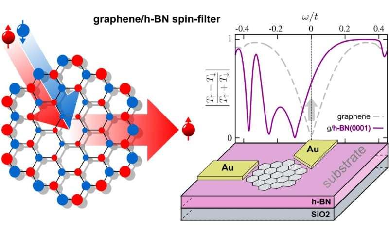 Graphene flakes for future transistors