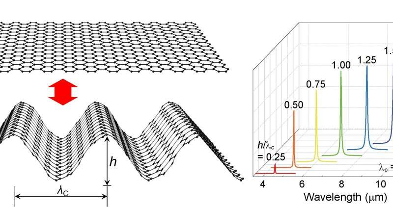 Graphene origami as a mechanically tunable plasmonic structure for infrared detection
