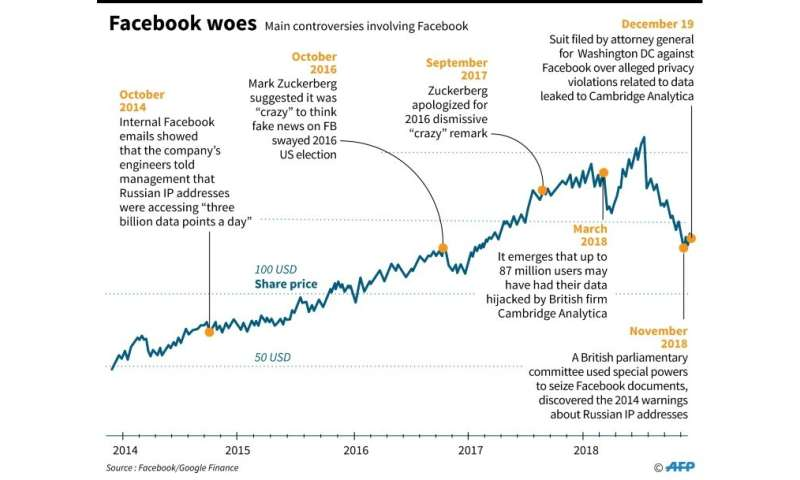 Graphic looking at controversies involving Facebook, plus share price since 2014.