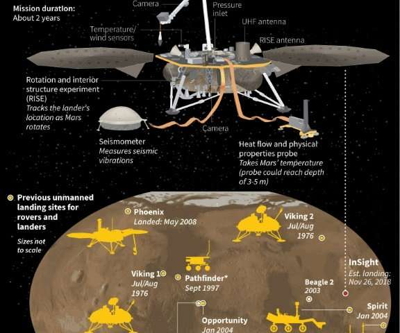 Graphic on NASA's new Mars lander