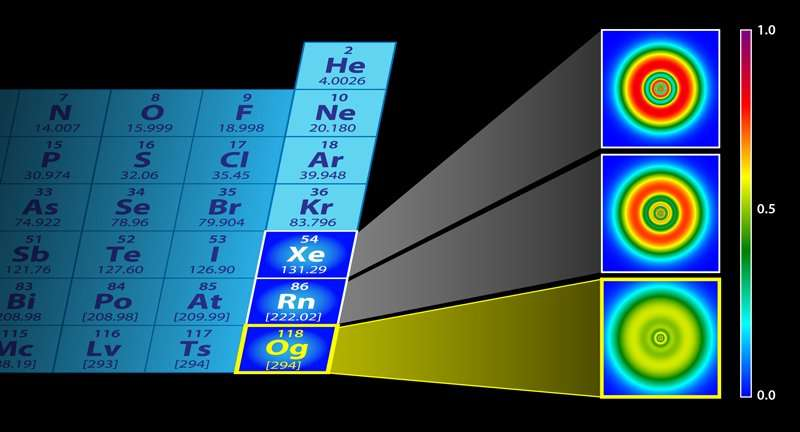 Group uses computer simulations to theorize characteristics of heaviest element oganesson