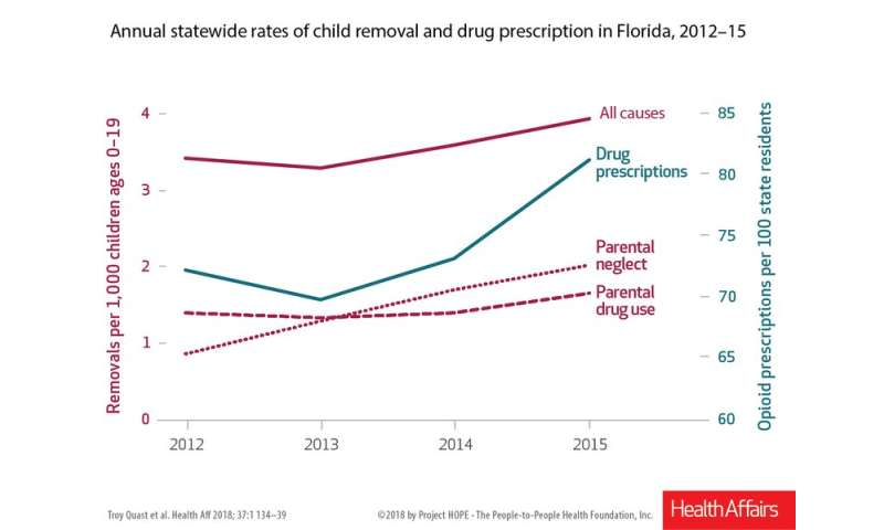 Growing opioid epidemic forcing more children into foster care