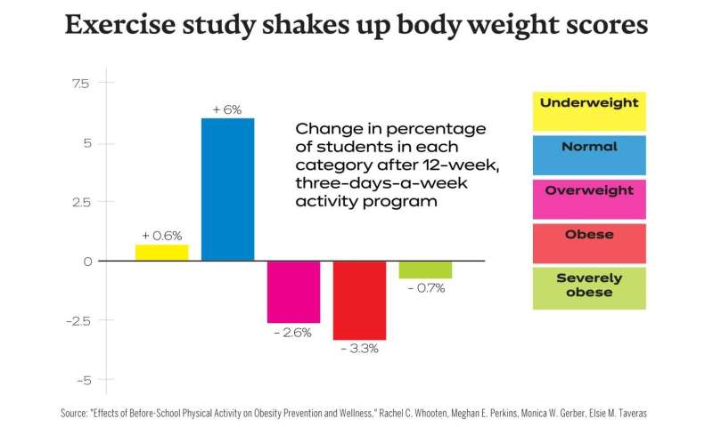 Harvard study tests impact of K-8 exercise program