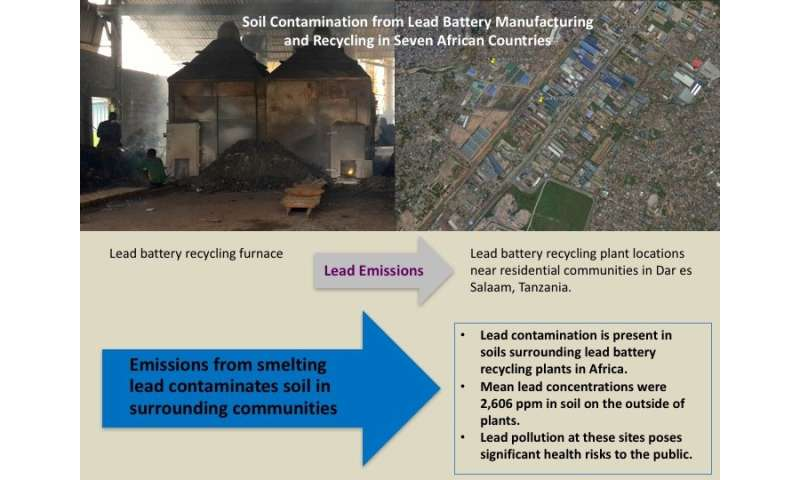 Hazardous contamination found around lead battery recycling plants in 7 African countries