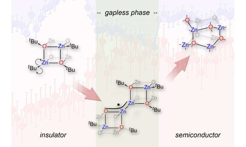 Hidden gapless states on the path to semiconductor nanocrystals