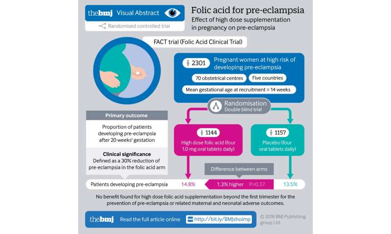 High dose folic acid does not prevent pre-eclampsia in high risk women