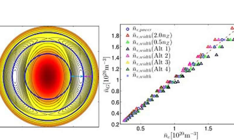 Higher plasma densities, more efficient tokamaks
