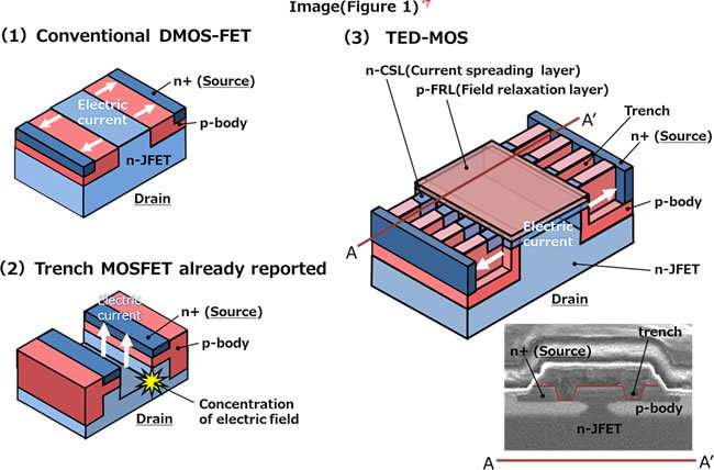 Highly durable silicon carbide (SiC) power semiconductor TED-MOS for energy saving in electric vehicle motors