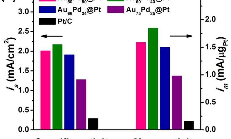 High-performance multimetallic AuPd@Pd@Pt core-interlayer-shell icosahedral electrocatalysts for ORR