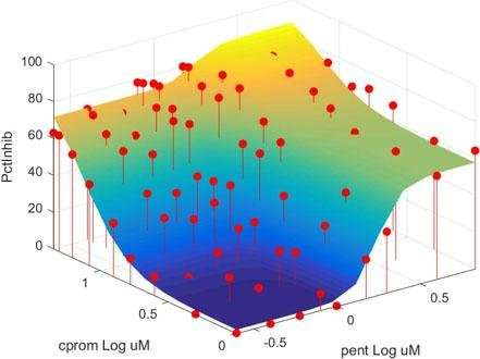 High-throughput flow cytometry in drug discovery
