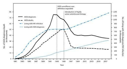 HIV can be treated, but stigma kills