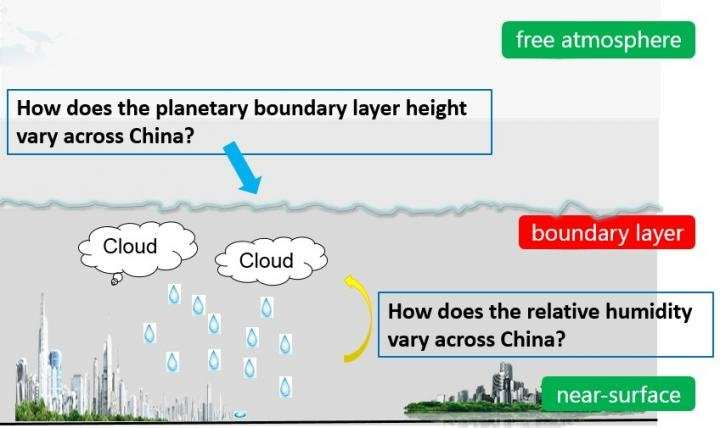 How does GEOS-5-based planetary boundary layer height and humidity vary across China?