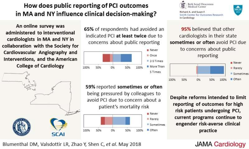 How do public 'report cards' affect physicians' treatment decisions?
