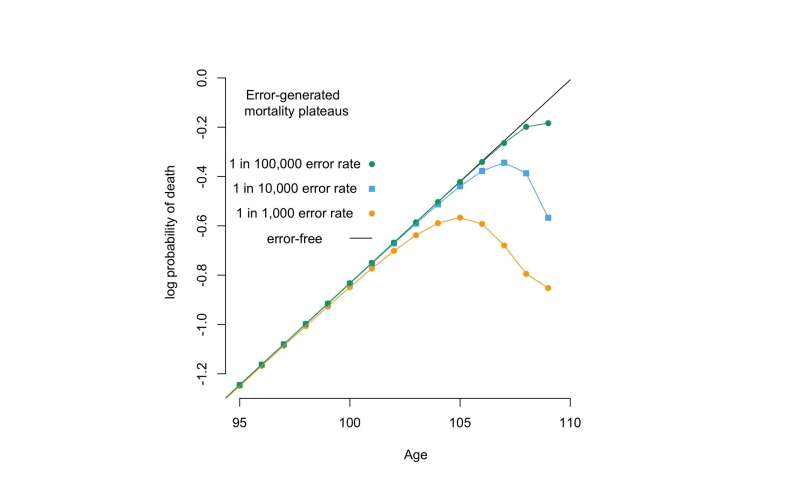 Human mortality 'plateau' may be statistical error, not hint of immortality