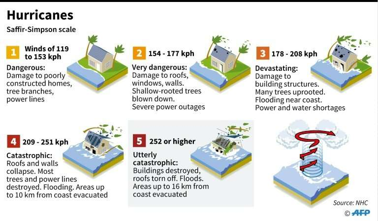 Hurricane wind scale