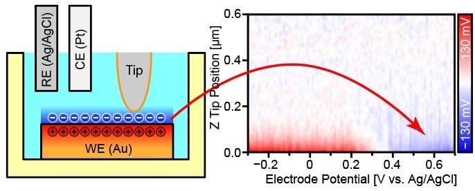 Imaging accumulated charges at solid-electrolyte interfaces