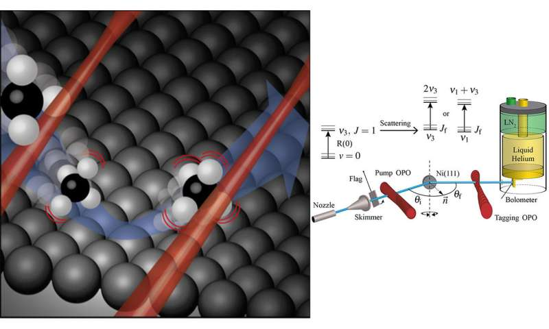 Infrared lasers reveal unprecedented details in surface scattering of methane