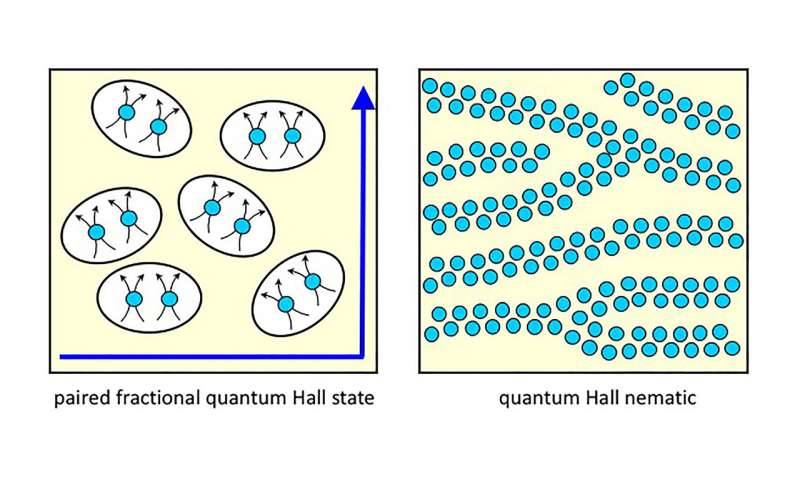 Interaction of paired and lined-up electrons can be manipulated in semiconductors