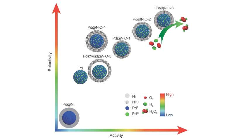 Interfacial engineering core@shell nanoparticles for active and selective direct H2O2 generation