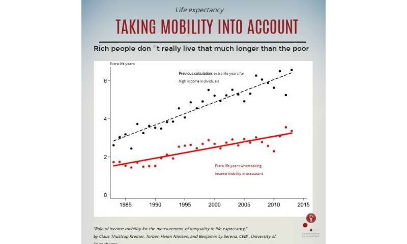 IRL rich people don't live that much longer than the poor