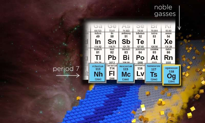 Is There An End To The Periodic Table Msu Professor Explores Its Limits
