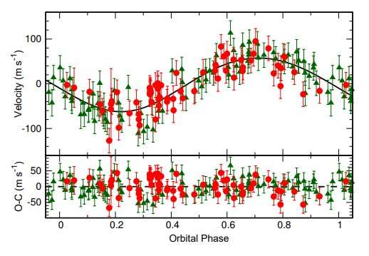 Japanese astronomers discover gas giant planets orbiting evolved stars