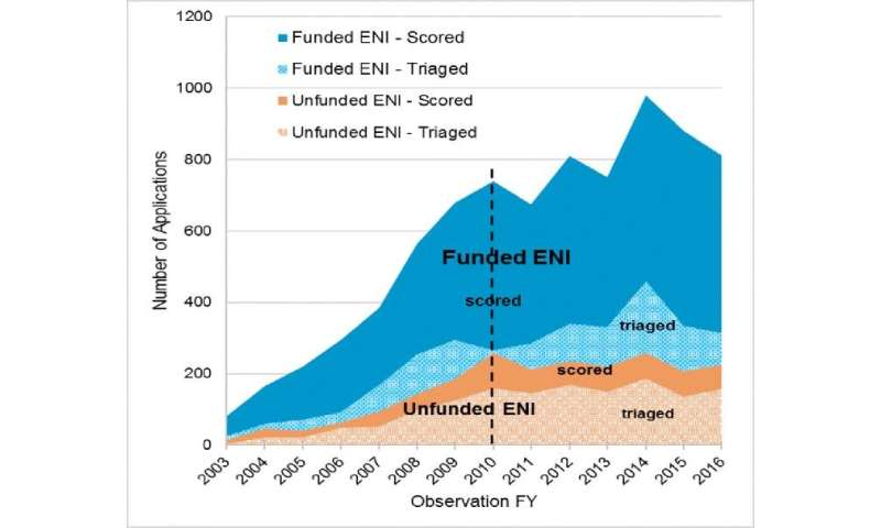 Junior investigators successfully compete for extra NIH grants