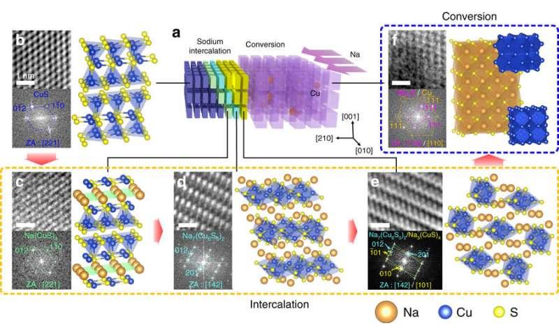 KAIST develops sodium ion batteries using copper sulfide