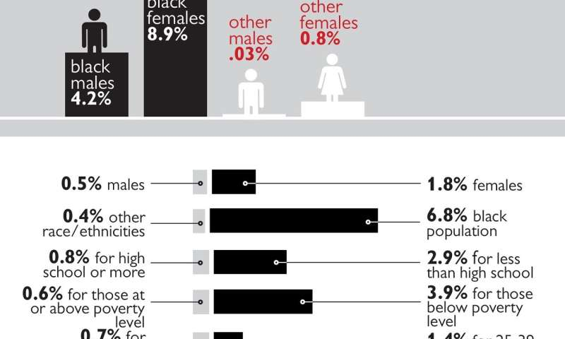Large racial and ethnic disparity in world's most common STI