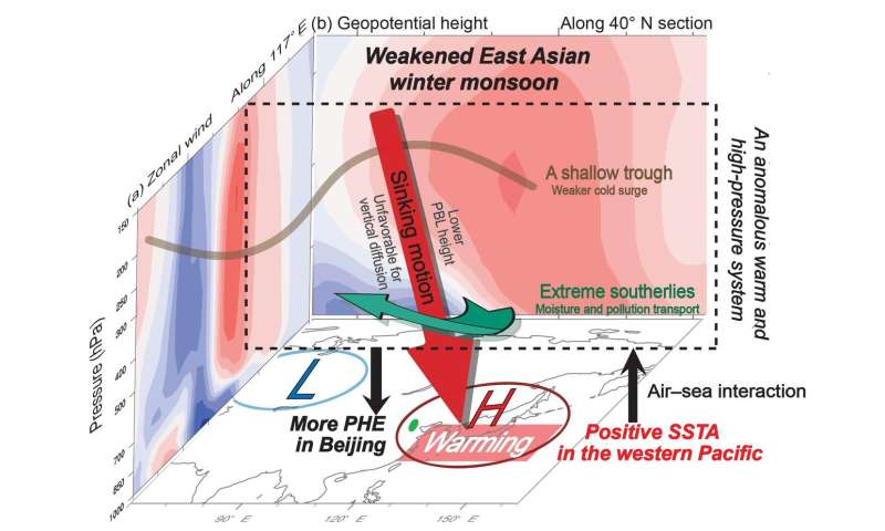 Large-scale climatic warming could increase persistent haze in Beijing
