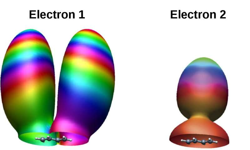 Laser-driven electron recollision remembers molecular orbital structure