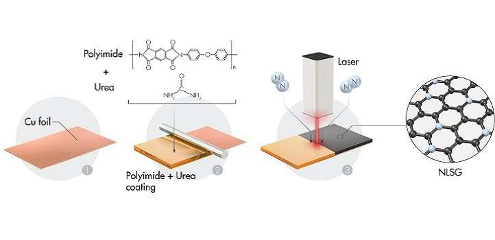 Laser-scribed disordered graphene significantly improves sodium-ion battery capacity