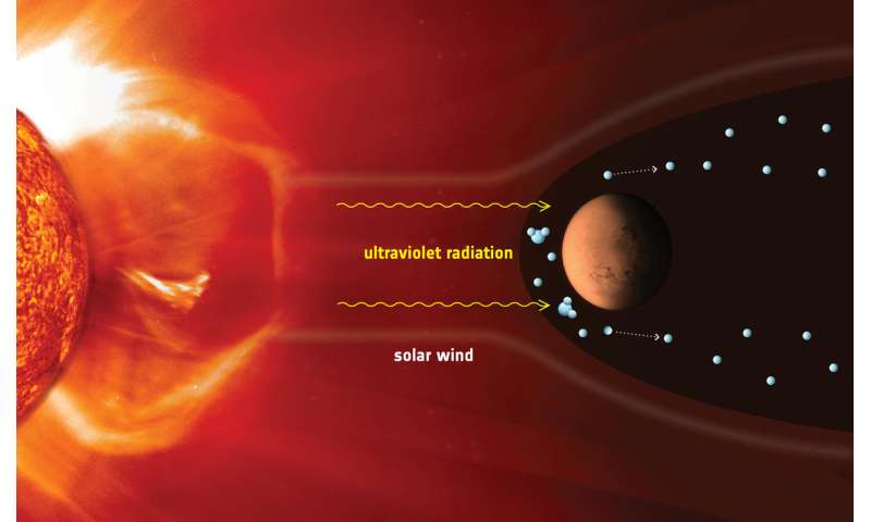 Leaky atmosphere linked to lightweight planet