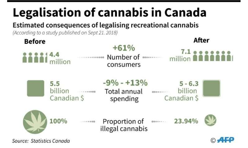 Legalisation of cannabis in Canada