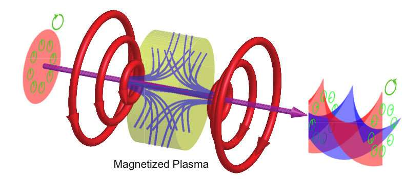 Magnetized plasmas that twist light can produce powerful microscopes  and more