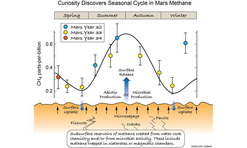 Mars exhumes methane on a seasonal cycle, Curiosity reveals; rover also detects ancient organic matter