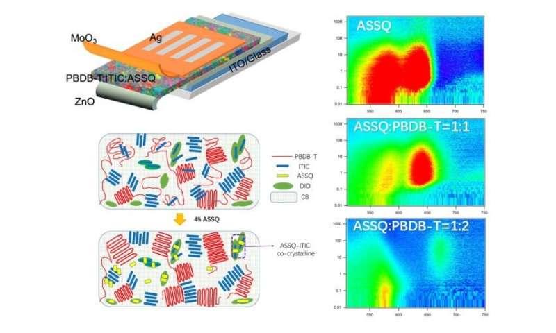 "Materials ""sandwich"" breaks barrier for solar cell efficiency"
